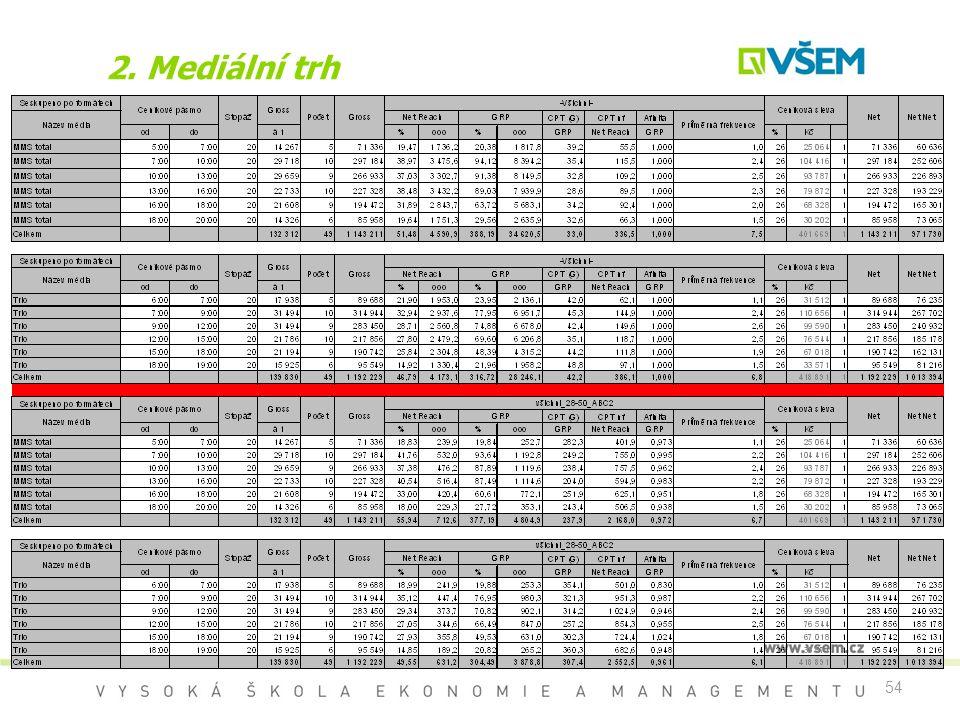 54 2. Mediální trh