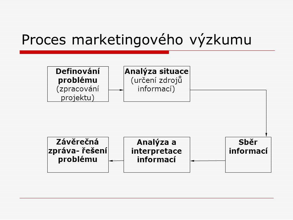 Proces marketingového výzkumu Analýza situace (určení zdrojů informací) Definování problému (zpracování projektu) Závěrečná zpráva- řešení problému An