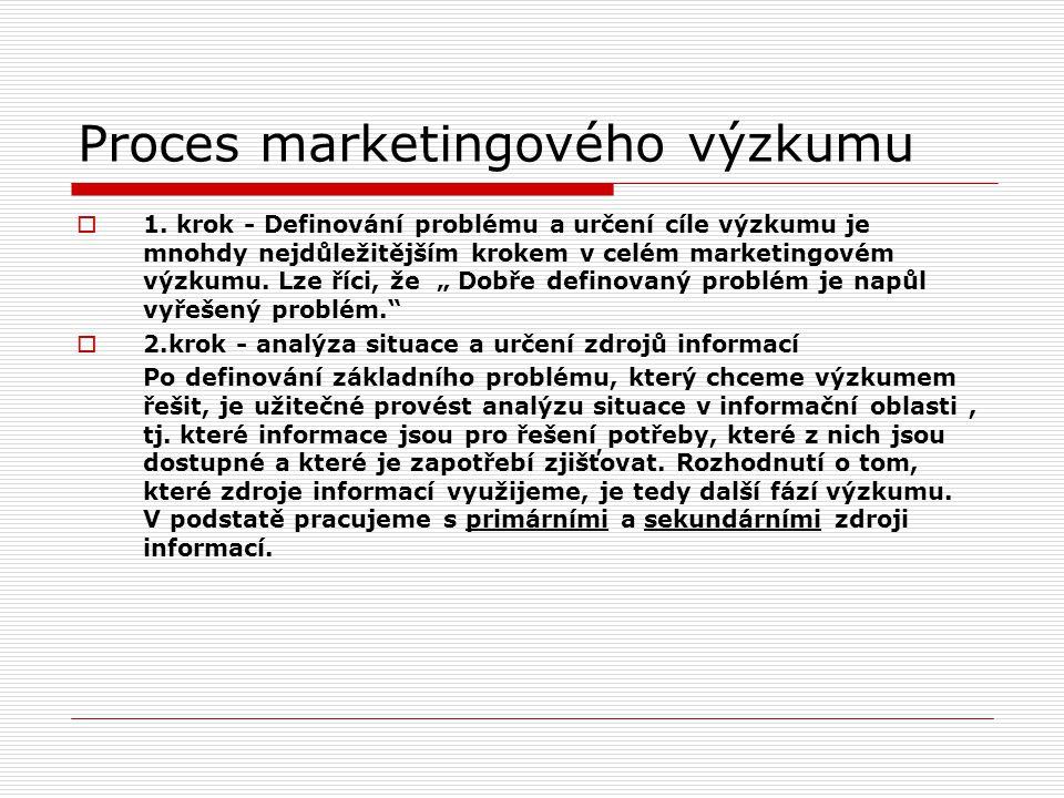 Proces marketingového výzkumu  3.krok - sběr informací - získávání primárních informací (Základní metody - pozorování, dotazování, experiment) Rozhodnutí o tom, jakým způsoben informace získáme, jaký typ výzkumu použijeme, závisí nejen na charakteru problému, který řešíme, ale i na časových a finančních možnostech.