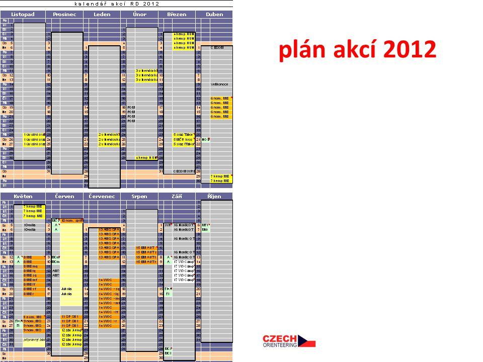 plán akcí 2012