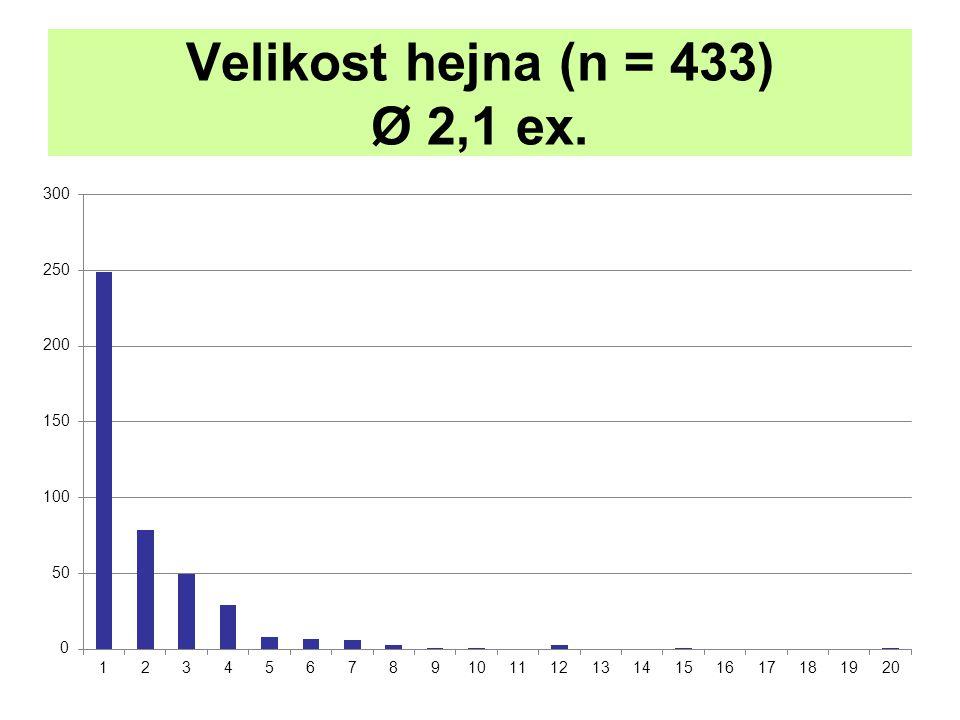 Velikost hejna (n = 433) Ø 2,1 ex.
