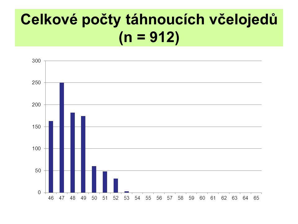 Celkové počty táhnoucích včelojedů (n = 912)