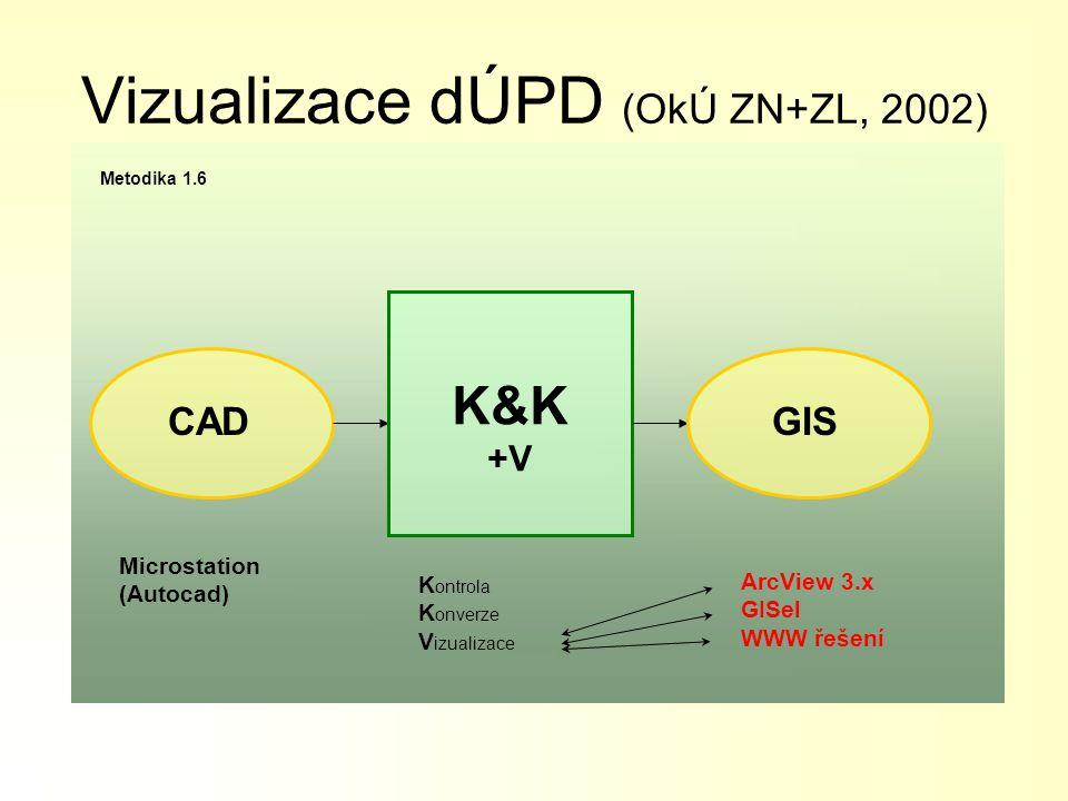 Vizualizace dÚPD (OkÚ ZN+ZL, 2002) CADGIS K&K +V K ontrola K onverze V izualizace Microstation (Autocad) ArcView 3.x GISel WWW řešení Metodika 1.6