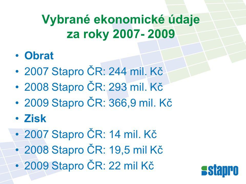 98 nemocnic pracujících s našimi NIS v České republice