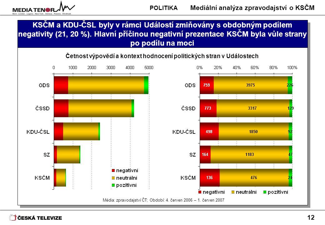 Mediální analýza zpravodajství o KSČM 12 KSČM a KDU-ČSL byly v rámci Událostí zmiňovány s obdobným podílem negativity (21, 20 %). Hlavní příčinou nega