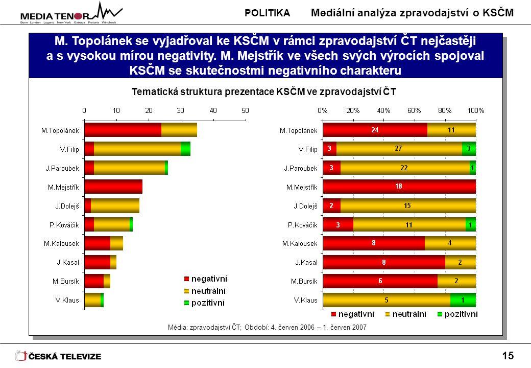 Mediální analýza zpravodajství o KSČM 15 M. Topolánek se vyjadřoval ke KSČM v rámci zpravodajství ČT nejčastěji a s vysokou mírou negativity. M. Mejst