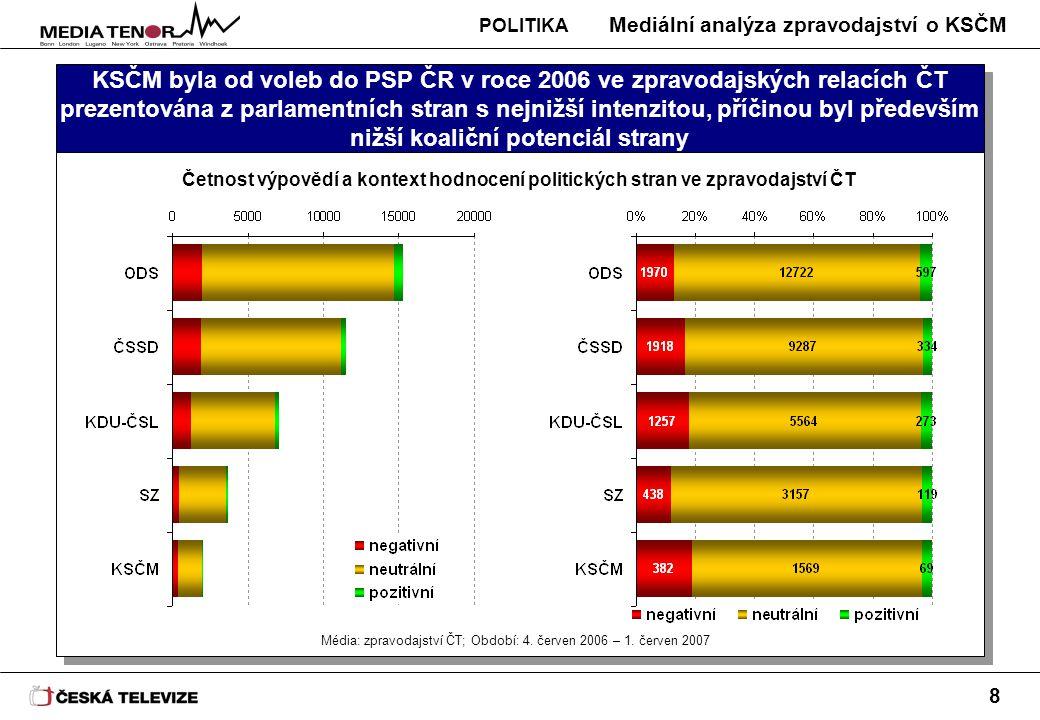 Mediální analýza zpravodajství o KSČM 8 KSČM byla od voleb do PSP ČR v roce 2006 ve zpravodajských relacích ČT prezentována z parlamentních stran s nejnižší intenzitou, příčinou byl především nižší koaliční potenciál strany Četnost výpovědí a kontext hodnocení politických stran ve zpravodajství ČT Média: zpravodajství ČT; Období: 4.
