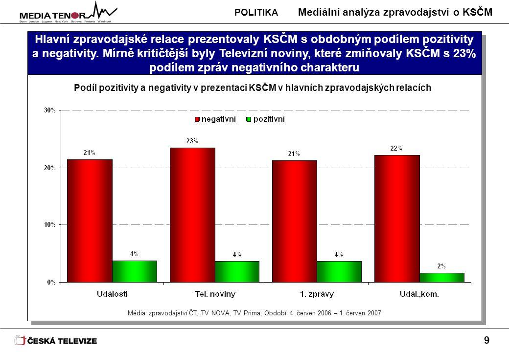 Mediální analýza zpravodajství o KSČM 9 Hlavní zpravodajské relace prezentovaly KSČM s obdobným podílem pozitivity a negativity. Mírně kritičtější byl