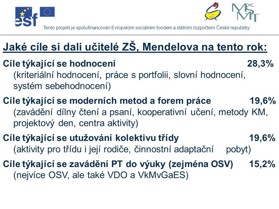 Tento projekt je spolufinancován Evropským sociálním fondem a státním rozpočtem České republiky Děkuji za pozornost Mgr.