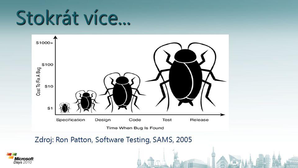 Stokrát více... Zdroj: Ron Patton, Software Testing, SAMS, 2005