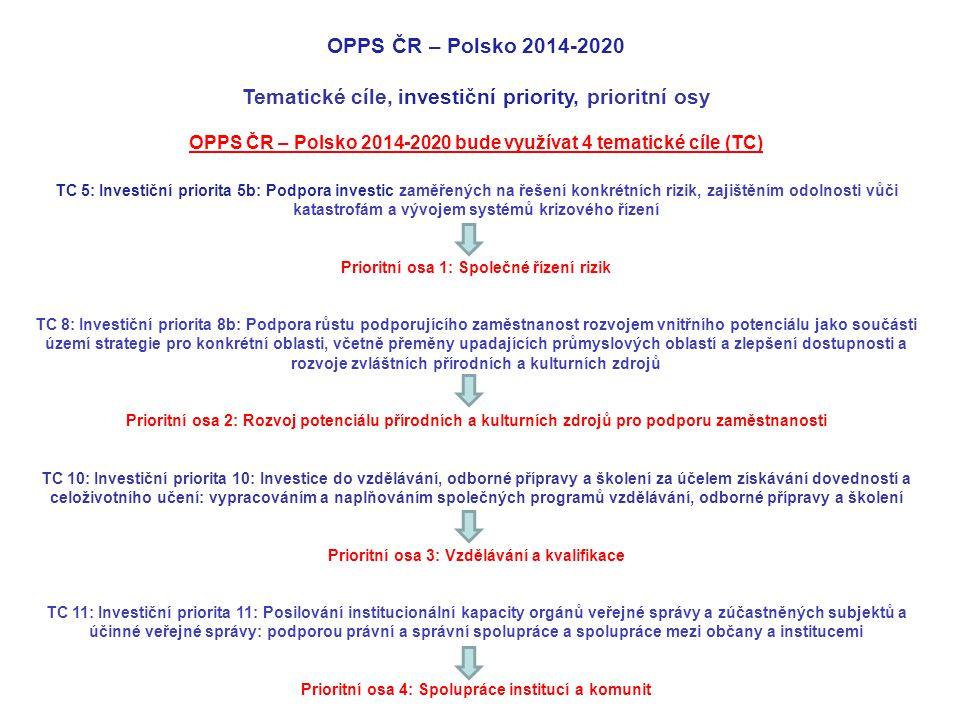 Finanční alokace OPPS ČR - Polsko 2014-2020 Silniční záměry: příjem žádostí ve zvláštním režimu (strategické projekty) byl ukončen dne 15.7.