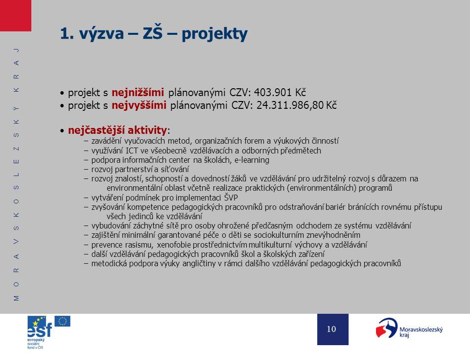 M O R A V S K O S L E Z S K Ý K R A J 10 1. výzva – ZŠ – projekty projekt s nejnižšími plánovanými CZV: 403.901 Kč projekt s nejvyššími plánovanými CZ