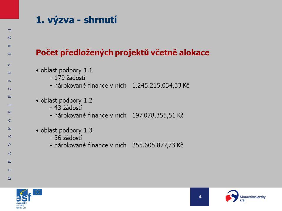 M O R A V S K O S L E Z S K Ý K R A J 4 1. výzva - shrnutí Počet předložených projektů včetně alokace oblast podpory 1.1 - 179 žádostí - nárokované fi