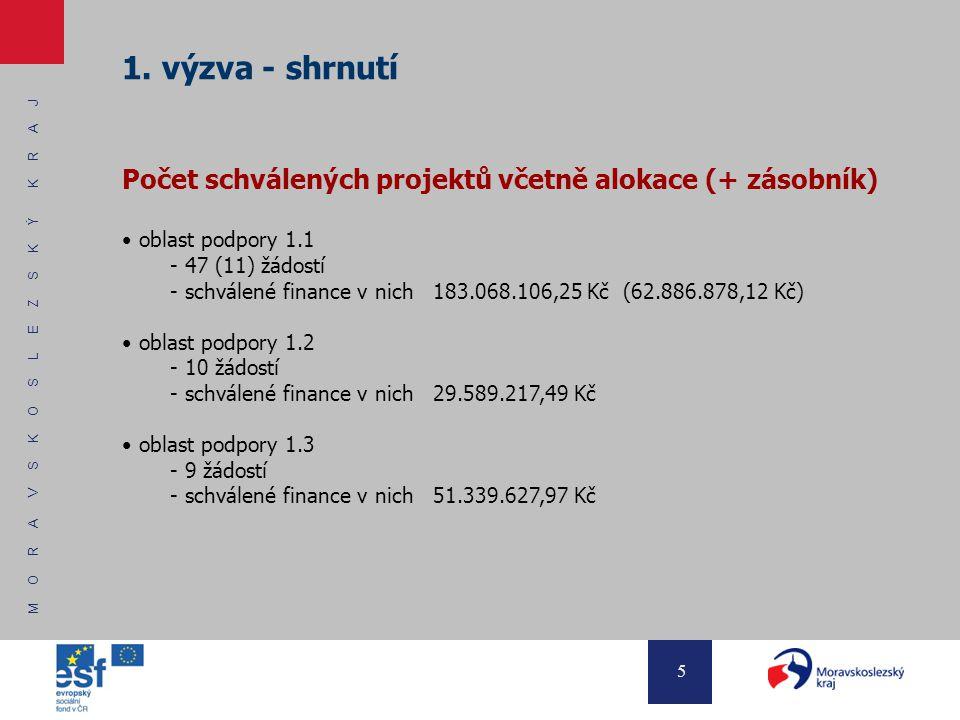 M O R A V S K O S L E Z S K Ý K R A J 5 1. výzva - shrnutí Počet schválených projektů včetně alokace (+ zásobník) oblast podpory 1.1 - 47 (11) žádostí
