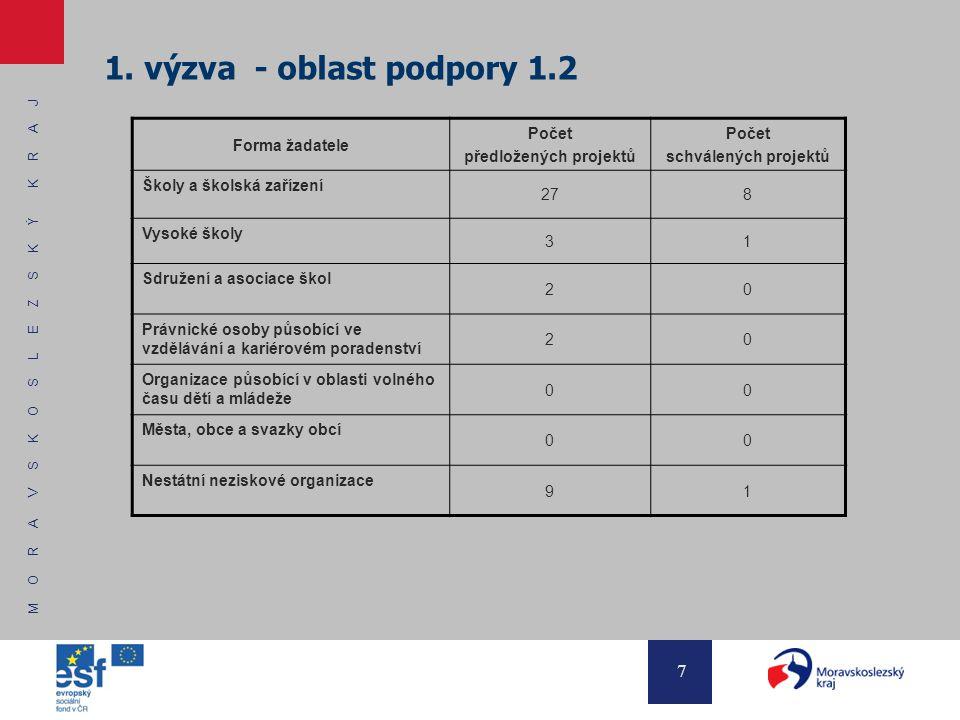 M O R A V S K O S L E Z S K Ý K R A J 7 1. výzva - oblast podpory 1.2 Forma žadatele Počet předložených projektů Počet schválených projektů Školy a šk