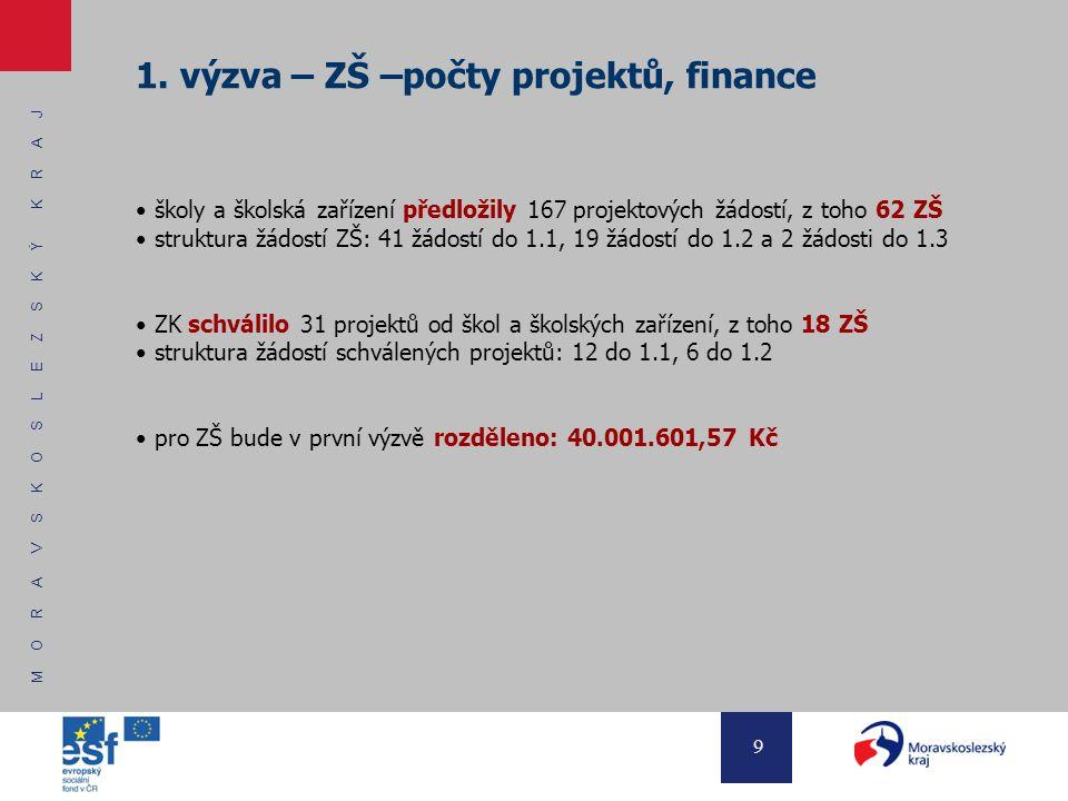 M O R A V S K O S L E Z S K Ý K R A J 9 1. výzva – ZŠ –počty projektů, finance školy a školská zařízení předložily 167 projektových žádostí, z toho 62