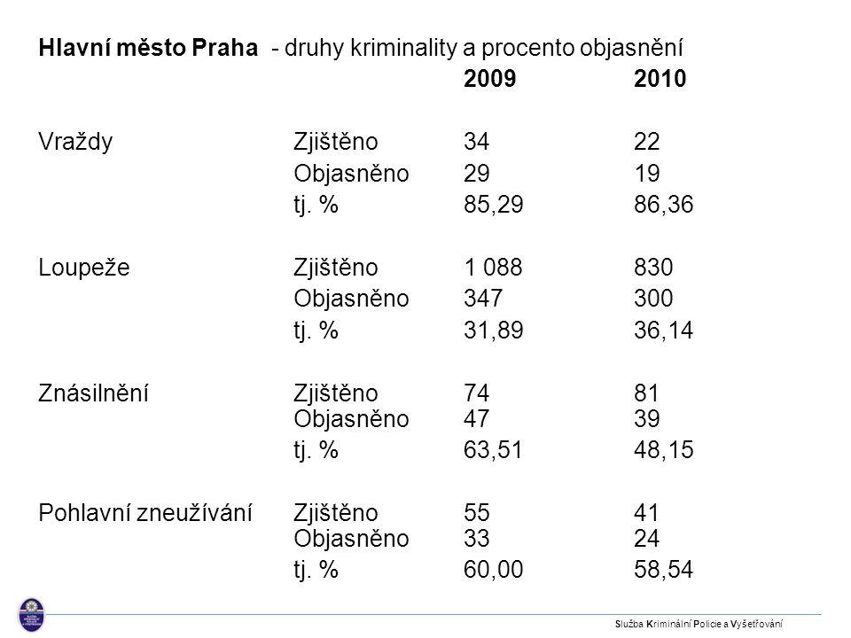 Hlavní město Praha - druhy kriminality a procento objasnění 2009 2010 Vraždy Zjištěno 34 22 Objasněno 29 19 tj. % 85,29 86,36 Loupeže Zjištěno 1 088 8