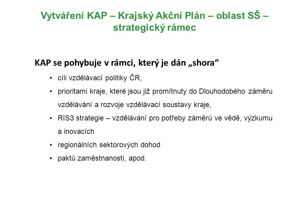 """Vytváření KAP – Krajský Akční Plán – oblast SŠ – strategický rámec KAP se pohybuje v rámci, který je dán """"shora"""" cíli vzdělávací politiky ČR, priorita"""