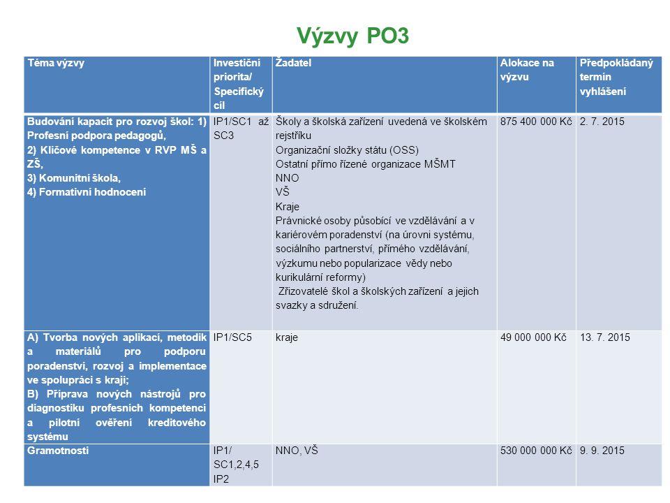 Výzvy PO3 Téma výzvy Investiční priorita/ Specifický cíl Žadatel Alokace na výzvu Předpokládaný termín vyhlášení Budování kapacit pro rozvoj škol: 1)