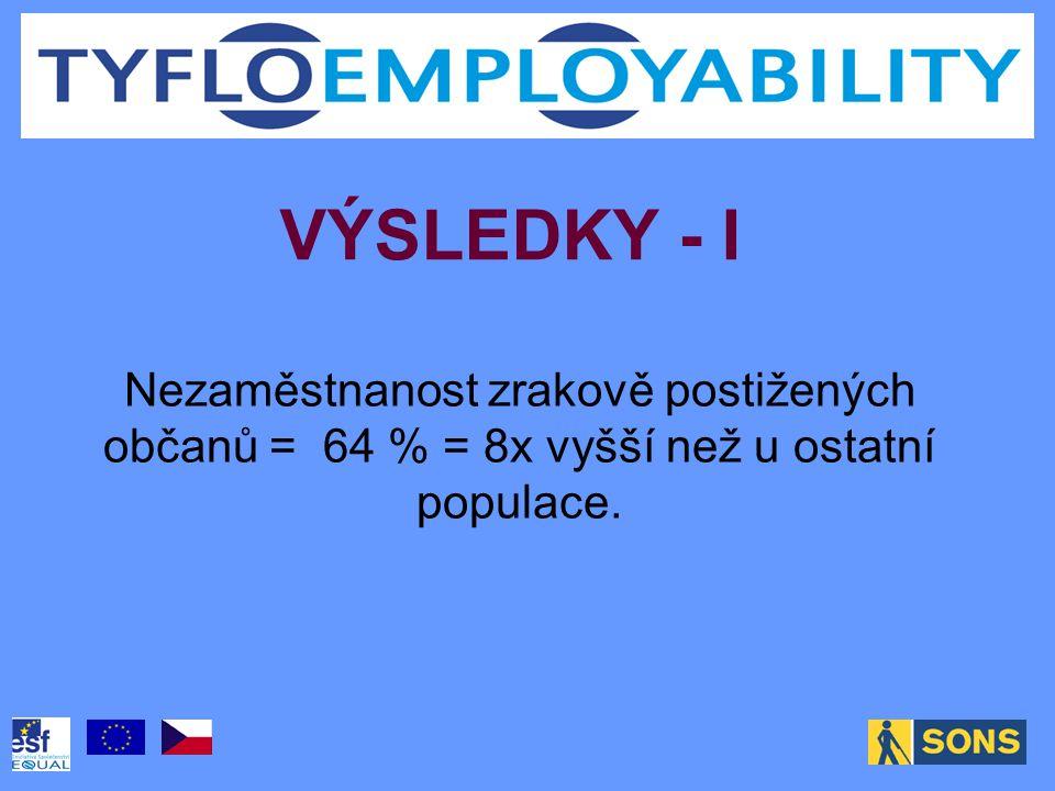 VÝSLEDKY - I Nezaměstnanost zrakově postižených občanů = 64 % = 8x vyšší než u ostatní populace.