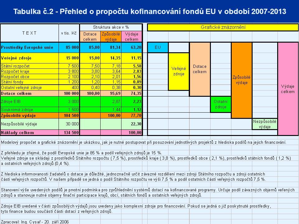 MINISTERSTVO PRO MÍSTNÍ ROZVOJ ČESKÉ REPUBLIKY Tabulka č.2 - Přehled o propočtu kofinancování fondů EU v období 2007-2013