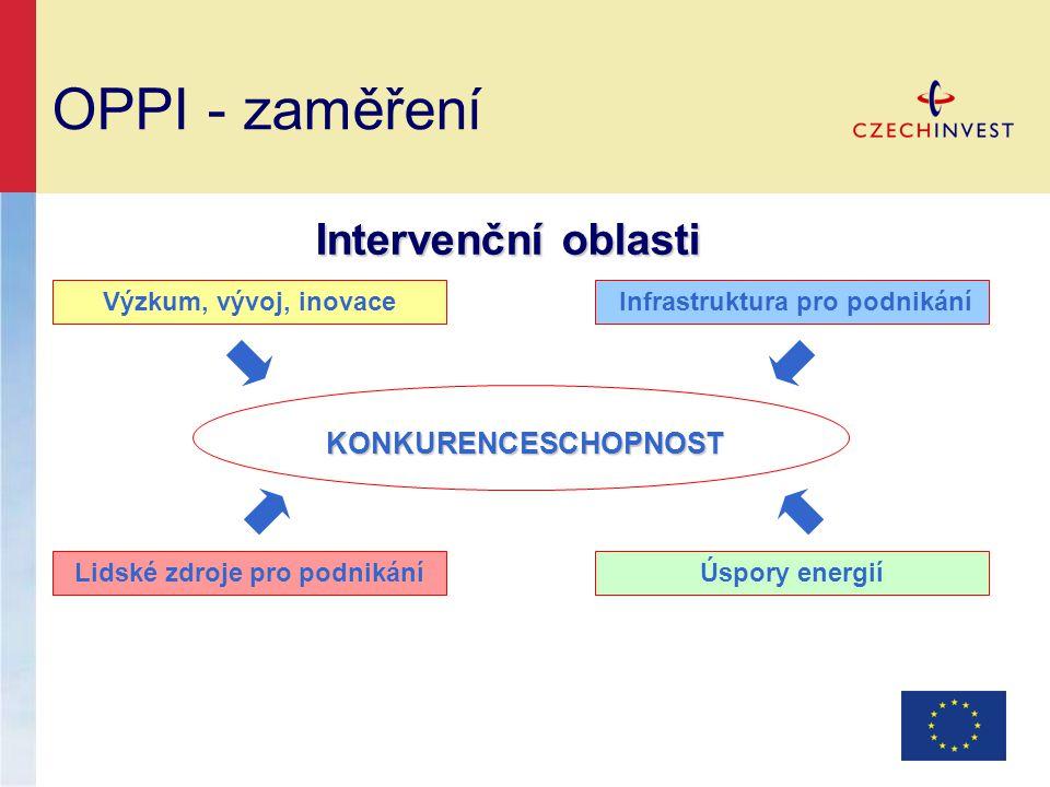 OPPI - zaměření Intervenční oblasti Intervenční oblasti Výzkum, vývoj, inovace Infrastruktura pro podnikání Lidské zdroje pro podnikáníÚspory energií KONKURENCESCHOPNOST