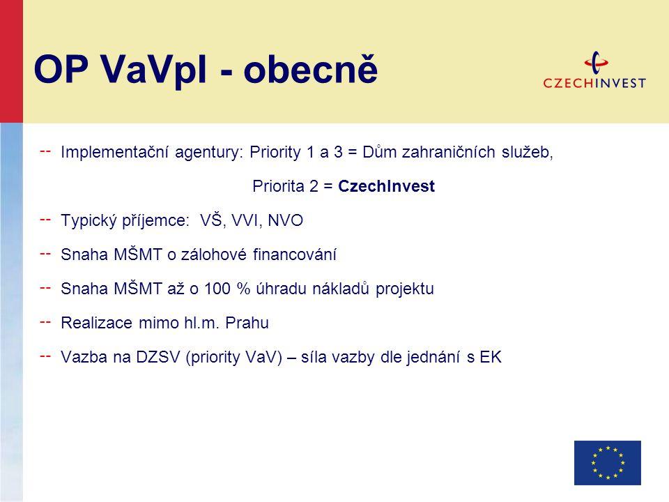 OP VaVpI - obecně ╌ Implementační agentury: Priority 1 a 3 = Dům zahraničních služeb, Priorita 2 = CzechInvest ╌ Typický příjemce: VŠ, VVI, NVO ╌ Snaha MŠMT o zálohové financování ╌ Snaha MŠMT až o 100 % úhradu nákladů projektu ╌ Realizace mimo hl.m.