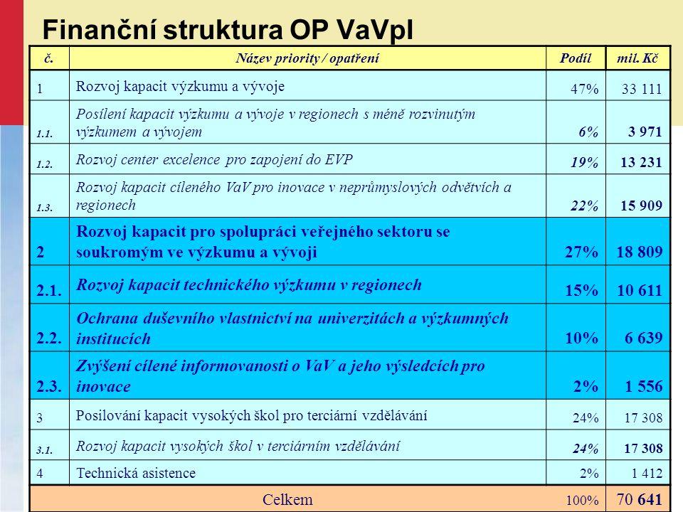 Finanční struktura OP VaVpI č.Název priority / opatřeníPodílmil.