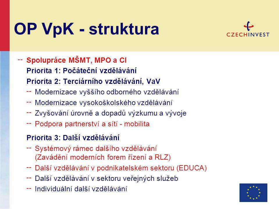 OP VpK - struktura ╌ Spolupráce MŠMT, MPO a CI Priorita 1: Počáteční vzdělávání Priorita 2: Terciárního vzdělávání, VaV ╌ Modernizace vyššího odborného vzdělávání ╌ Modernizace vysokoškolského vzdělávání ╌ Zvyšování úrovně a dopadů výzkumu a vývoje ╌ Podpora partnerství a sítí - mobilita Priorita 3: Další vzdělávání ╌ Systémový rámec dalšího vzdělávání (Zavádění moderních forem řízení a RLZ) ╌ Další vzdělávání v podnikatelském sektoru (EDUCA) ╌ Další vzdělávání v sektoru veřejných služeb ╌ Individuální další vzdělávání