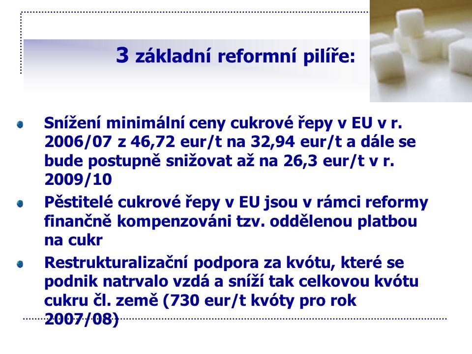 3 základní reformní pilíře: Snížení minimální ceny cukrové řepy v EU v r. 2006/07 z 46,72 eur/t na 32,94 eur/t a dále se bude postupně snižovat až na