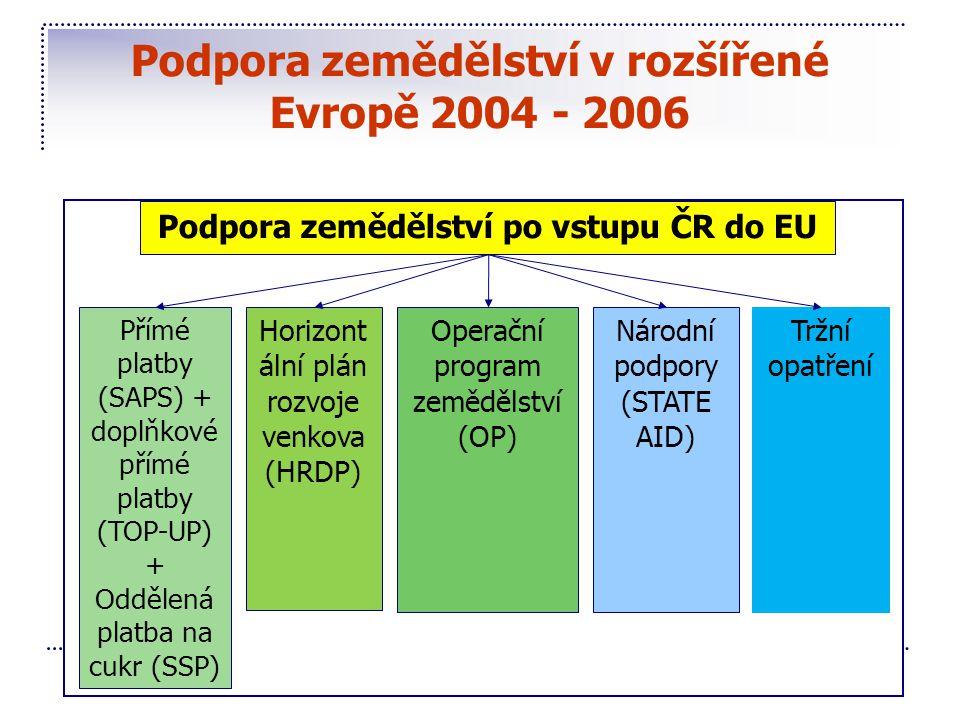 Podpora zemědělství v rozšířené Evropě 2004 - 2006 Podpora zemědělství po vstupu ČR do EU Přímé platby (SAPS) + doplňkové přímé platby (TOP-UP) + Oddě