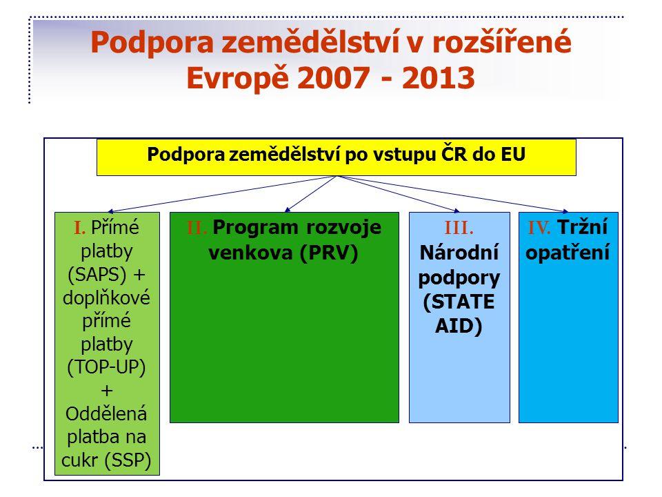 Podpora zemědělství v rozšířené Evropě 2007 - 2013 Podpora zemědělství po vstupu ČR do EU I. Přímé platby (SAPS) + doplňkové přímé platby (TOP-UP) + O