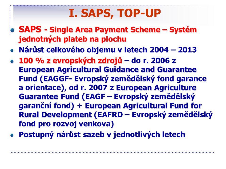 I. SAPS, TOP-UP SAPS - Single Area Payment Scheme – Systém jednotných plateb na plochu Nárůst celkového objemu v letech 2004 – 2013 100 % z evropských