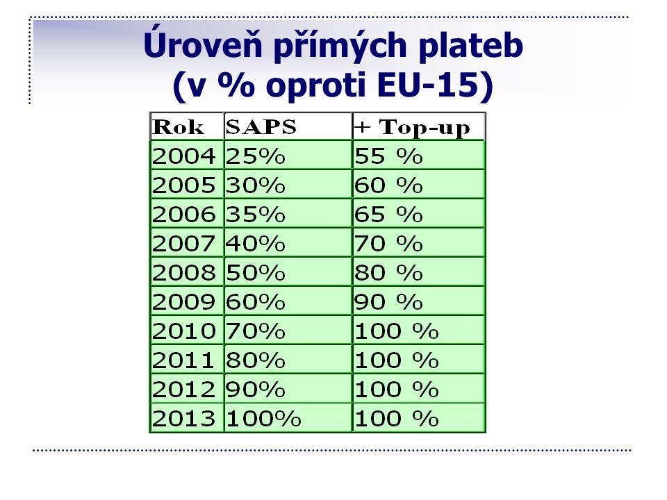 Úroveň přímých plateb (v % oproti EU-15)