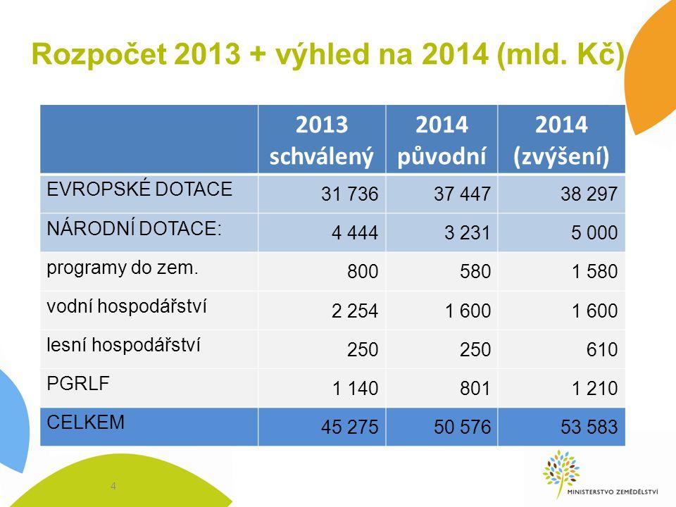 Rozpočet 2013 + výhled na 2014 (mld.