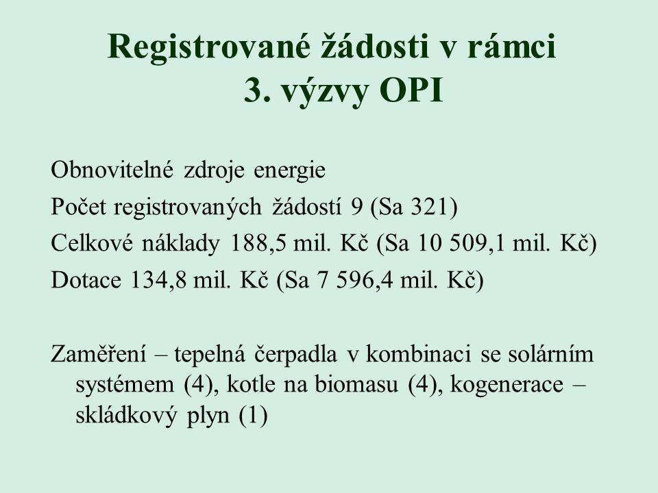 Registrované žádosti v rámci 3. výzvy OPI Obnovitelné zdroje energie Počet registrovaných žádostí 9 (Sa 321) Celkové náklady 188,5 mil. Kč (Sa 10 509,