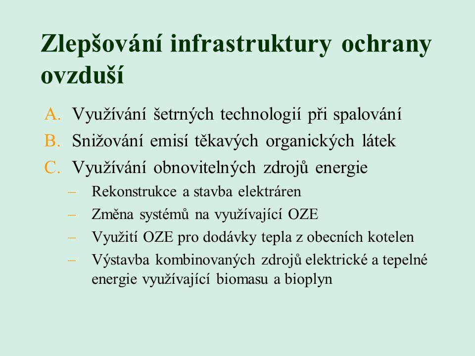 Zlepšování infrastruktury ochrany ovzduší A.Využívání šetrných technologií při spalování B.Snižování emisí těkavých organických látek C.Využívání obnovitelných zdrojů energie –Rekonstrukce a stavba elektráren –Změna systémů na využívající OZE –Využití OZE pro dodávky tepla z obecních kotelen –Výstavba kombinovaných zdrojů elektrické a tepelné energie využívající biomasu a bioplyn