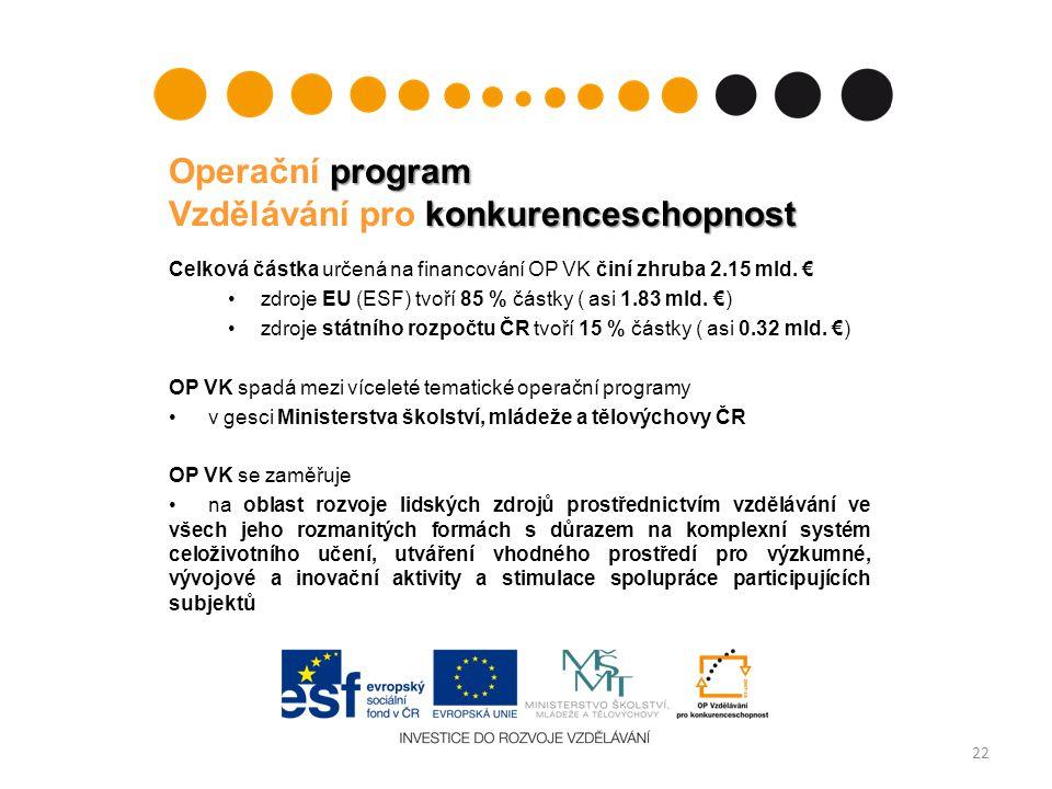 program konkurenceschopnost Operační program Vzdělávání pro konkurenceschopnost Celková částka určená na financování OP VK činí zhruba 2.15 mld. € zdr