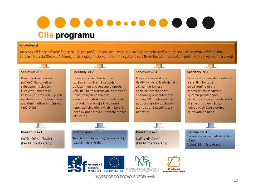 23 Globální cíl Rozvoj vzdělanostní společnosti za účelem posílení konkurenceschopnosti ČR prostřednictvím modernizace systémů počátečního, terciárníh
