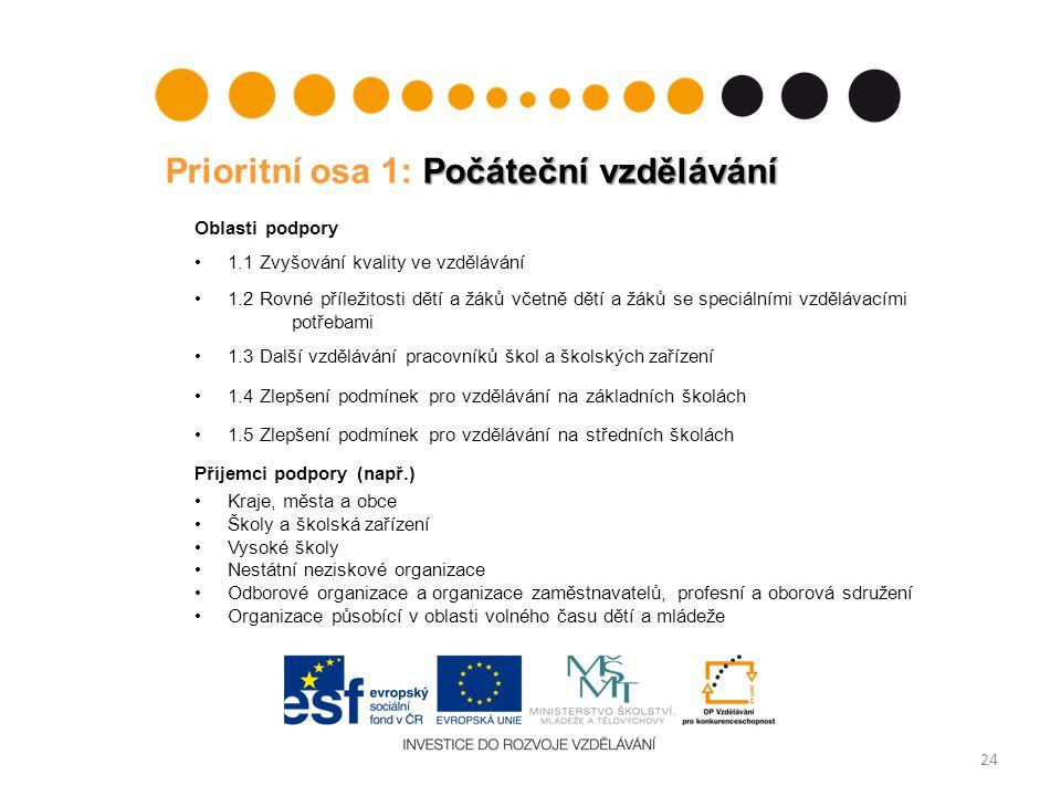 Počáteční vzdělávání Prioritní osa 1: Počáteční vzdělávání Oblasti podpory 1.1 Zvyšování kvality ve vzdělávání 1.2 Rovné příležitosti dětí a žáků včet