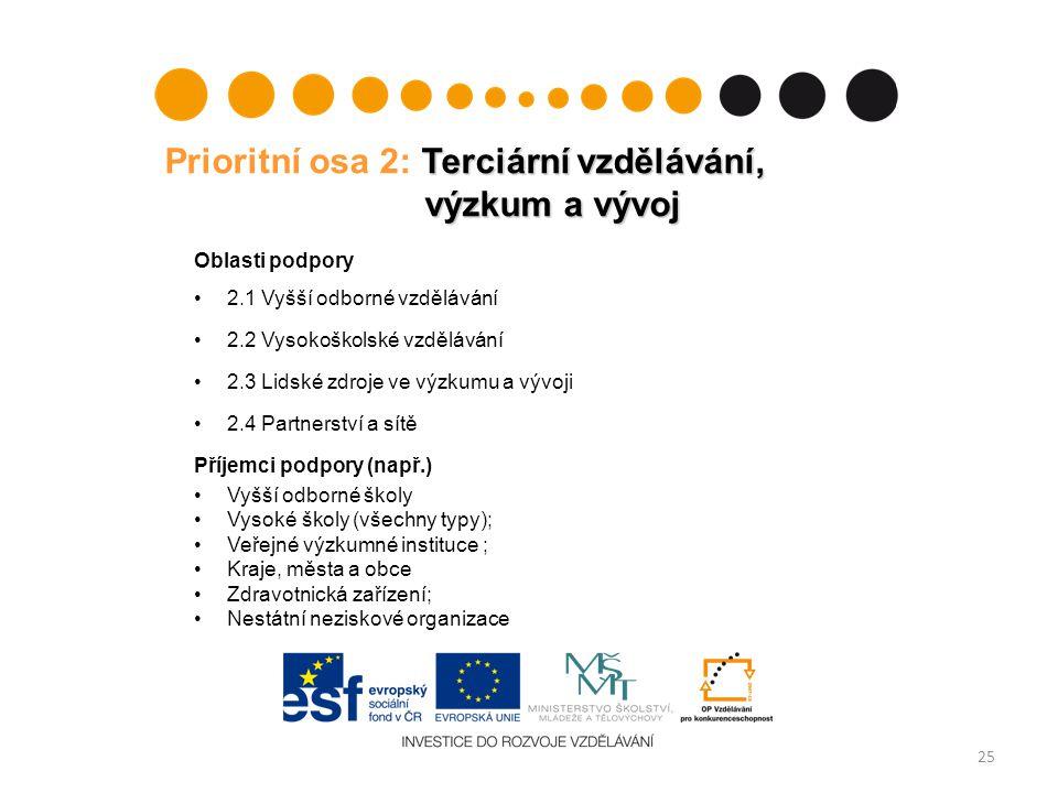 Terciární vzdělávání, výzkum a vývoj Prioritní osa 2: Terciární vzdělávání, výzkum a vývoj Oblasti podpory 2.1 Vyšší odborné vzdělávání 2.2 Vysokoškol