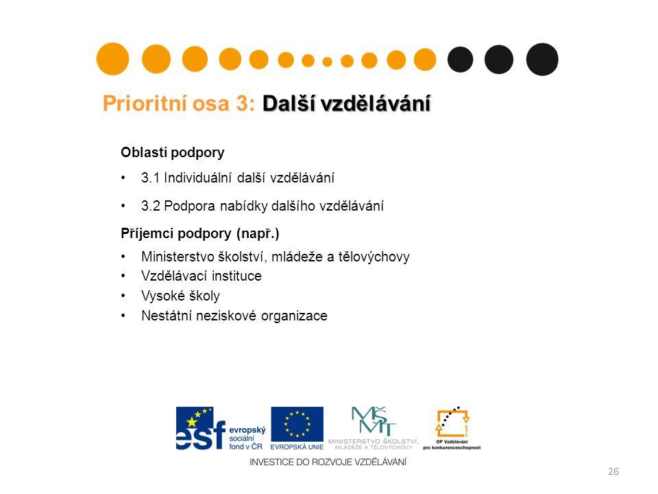 Další vzdělávání Prioritní osa 3: Další vzdělávání Oblasti podpory 3.1 Individuální další vzdělávání 3.2 Podpora nabídky dalšího vzdělávání Příjemci p