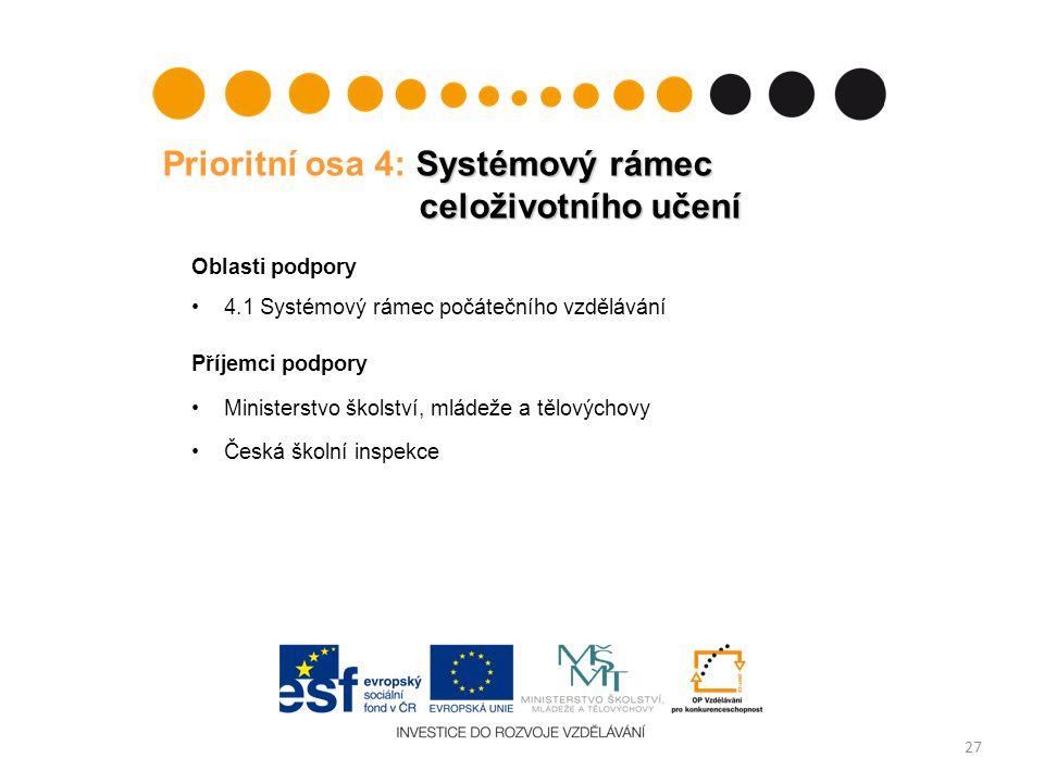 Systémový rámec celoživotního učení Prioritní osa 4: Systémový rámec celoživotního učení Oblasti podpory 4.1 Systémový rámec počátečního vzdělávání Př