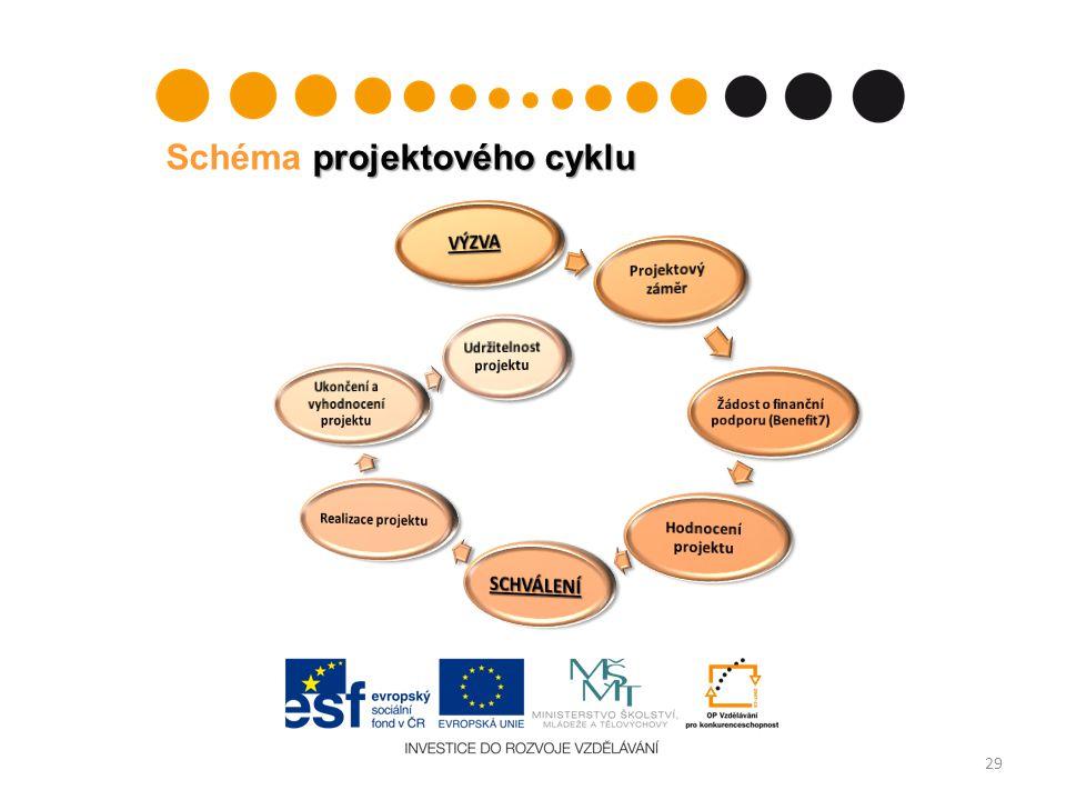projektového cyklu Schéma projektového cyklu 29