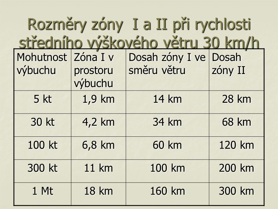Rozměry zóny I a II při rychlosti středního výškového větru 30 km/h Mohutnost výbuchu Zóna I v prostoru výbuchu Dosah zóny I ve směru větru Dosah zóny II 5 kt 1,9 km 14 km 28 km 30 kt 4,2 km 34 km 68 km 100 kt 6,8 km 60 km 120 km 300 kt 11 km 100 km 200 km 1 Mt 18 km 160 km 300 km