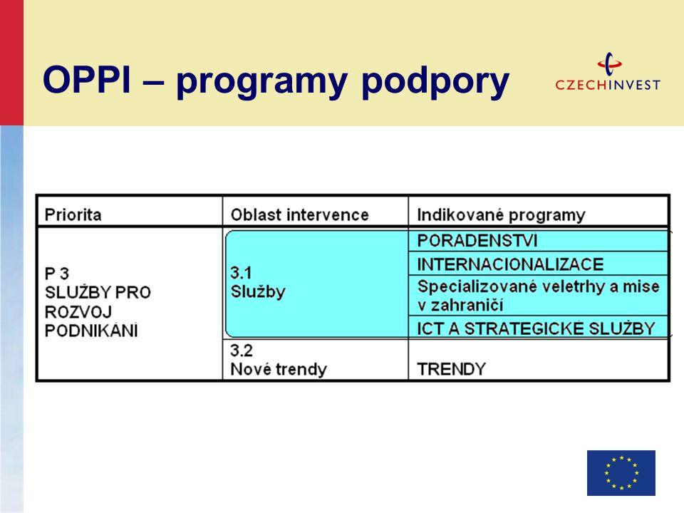 OPPI – programy podpory