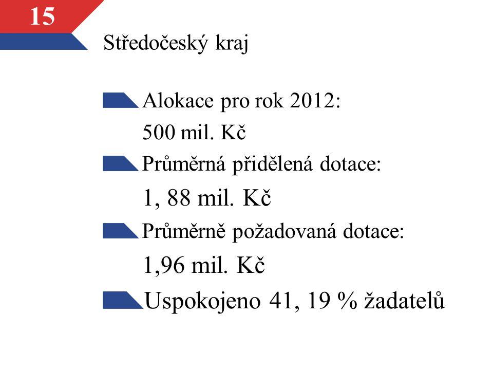 15 Středočeský kraj Alokace pro rok 2012: 500 mil.