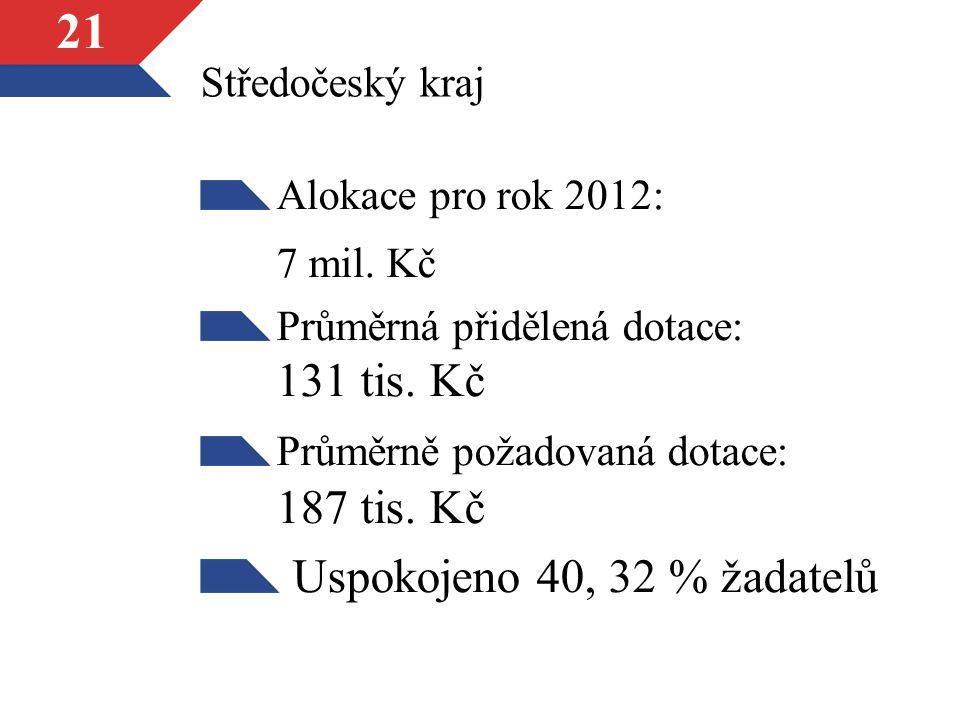 21 Středočeský kraj Alokace pro rok 2012: 7 mil.Kč Průměrná přidělená dotace: 131 tis.