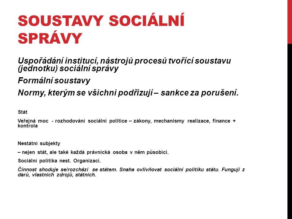 SOUSTAVY SOCIÁLNÍ SPRÁVY Uspořádání institucí, nástrojů procesů tvořící soustavu (jednotku) sociální správy Formální soustavy Normy, kterým se všichni podřizují – sankce za porušení.
