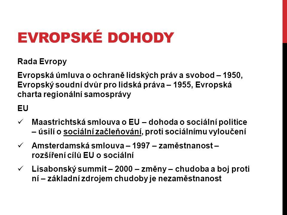 EVROPSKÉ DOHODY Rada Evropy Evropská úmluva o ochraně lidských práv a svobod – 1950, Evropský soudní dvůr pro lidská práva – 1955, Evropská charta regionální samosprávy EU Maastrichtská smlouva o EU – dohoda o sociální politice – úsilí o sociální začleňování, proti sociálnímu vyloučení Amsterdamská smlouva – 1997 – zaměstnanost – rozšíření cílů EU o sociální Lisabonský summit – 2000 – změny – chudoba a boj proti ní – základní zdrojem chudoby je nezaměstnanost
